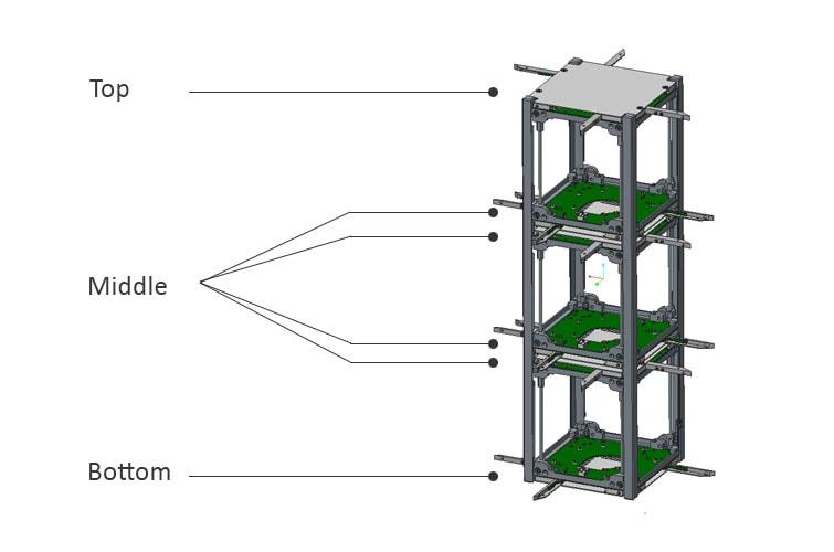 cubesat antenna position configuration