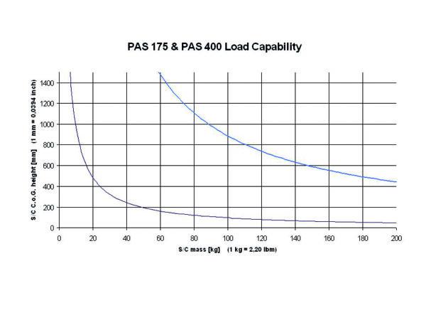 load capability